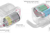 Uree vs. oxizi de azot