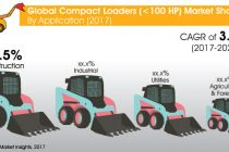 Piața globală de încărcătoare compacte e gata să atinga 13.3 mld. US$ până la finele lui 2027
